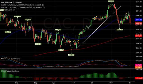 CAC: CAC   -   Negativo