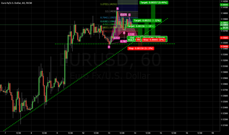 EURUSD: Gartley buy