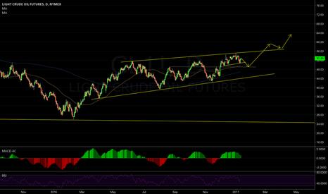 CL1!: Oil  medium term view