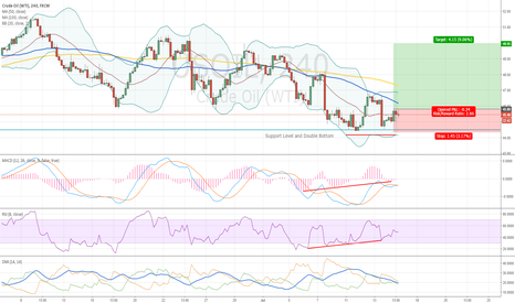 USOIL: Double Bottom and Divergence
