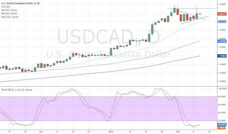 USDCAD: The triangle is too obvious to pass