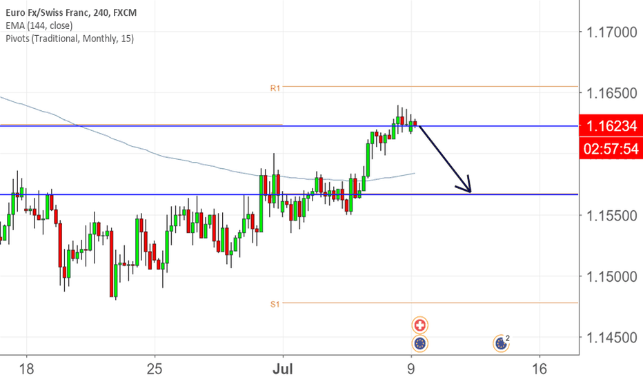 EURCHF: EURCHF CLEAR SHORT TO PIVOT