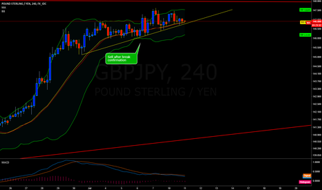 GBPJPY: GBPJPY: Sell idea