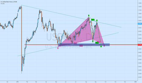 USDCHF: USDCHF multiple analysis