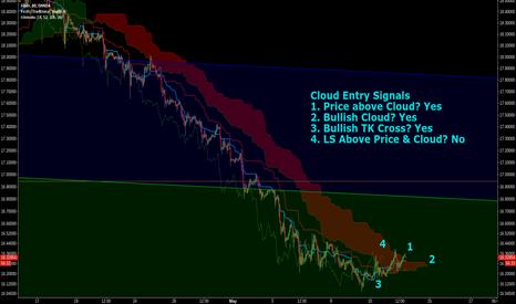 XAGUSD: Cloud Long Entry Signals