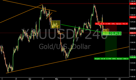 XAUUSD: Looking for a short on Gold #XAU