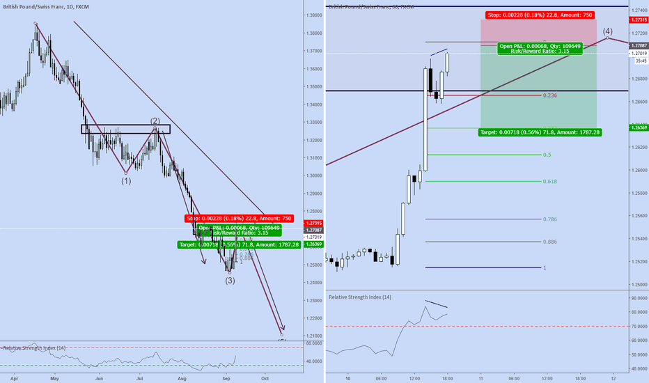 GBPCHF: GBPCHF day & swing trade opportunity