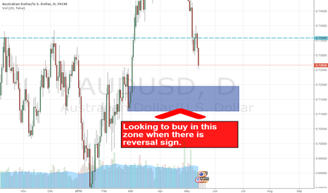 AUDUSD: AUDUSD LONG OPPORTUNITY