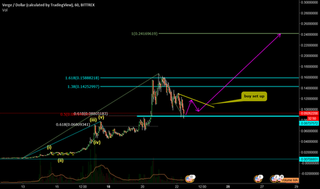 XVGUSD: watch for set up