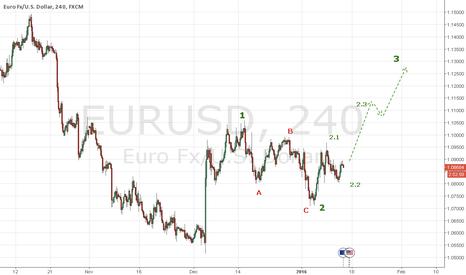 EURUSD: EURUSD - Long based on elliot waves