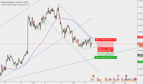AUDUSD: Sell Setup , Be careful