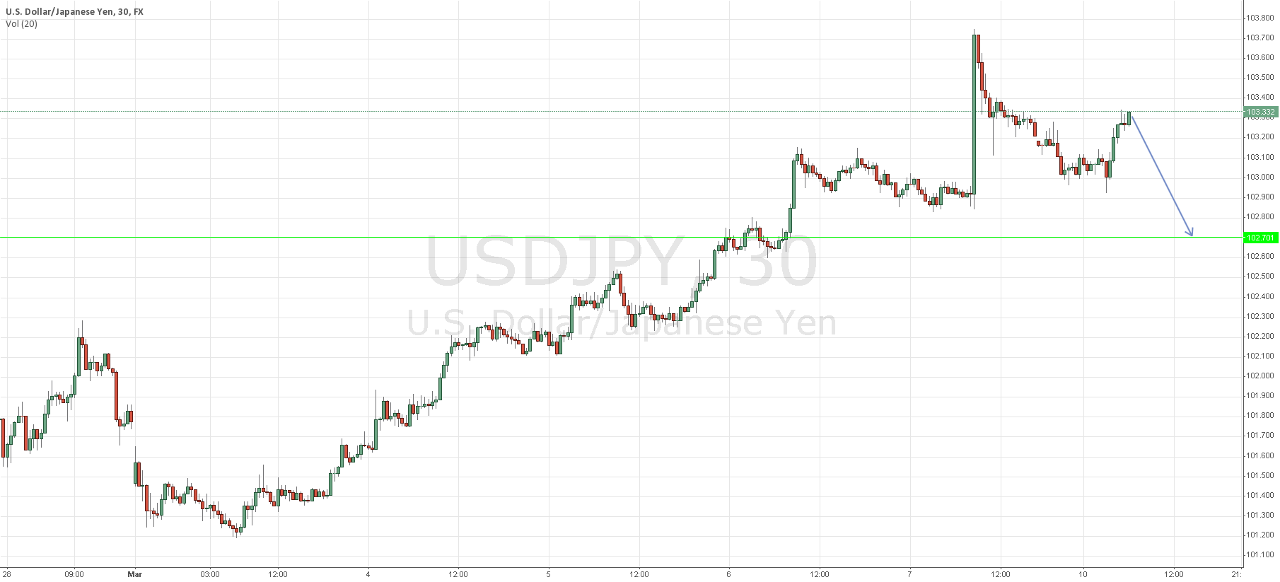 Possible Short USDJPY based on 30 Minute Pinbars