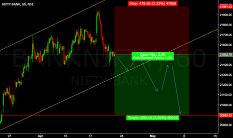 BANKNIFTY: SHORT BANK NIFT @ 21502.75