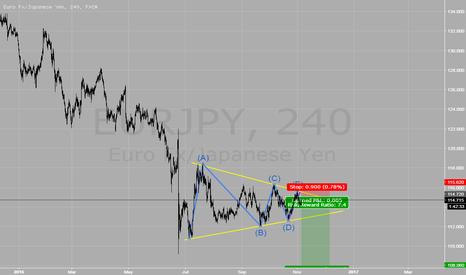 EURJPY: EUR/JPY SHORT