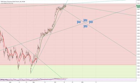 GER30: Dax short target 12.750 H1-D1
