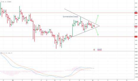 LTCUSD: LTC/USD Andeutung eines symmetrischen Dreiecks