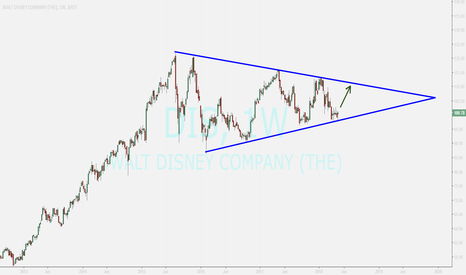 DIS: Walt Disney ...returning of triangle floor