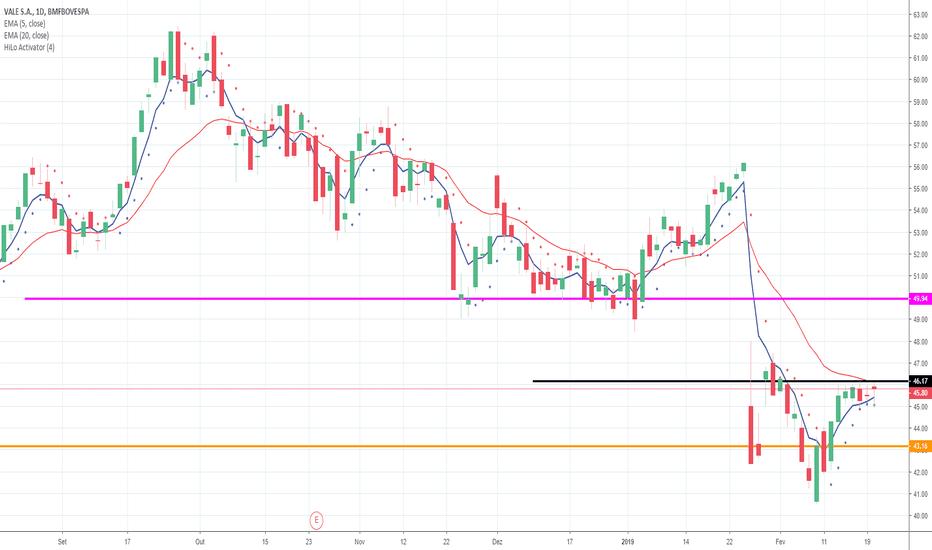 VALE3: VALE3 enfrenta forte resistência nos R$ 46,17