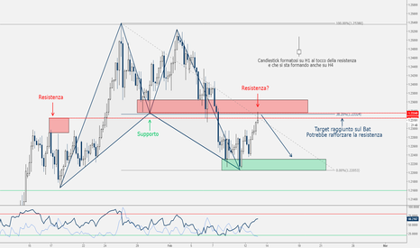 EURUSD: EUR/USD - Possibile Short di Breve?