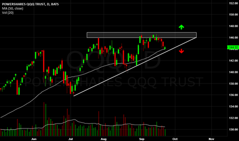 QQQ: QQQ, waiting for the breakout