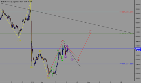 GBPJPY: Finishing an ABC correction of an Bigger ABC correction