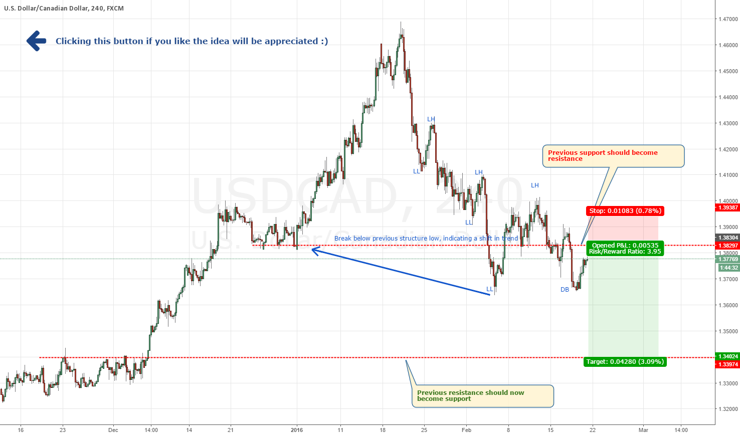 USDCAD - Get on board for this short (TCT)