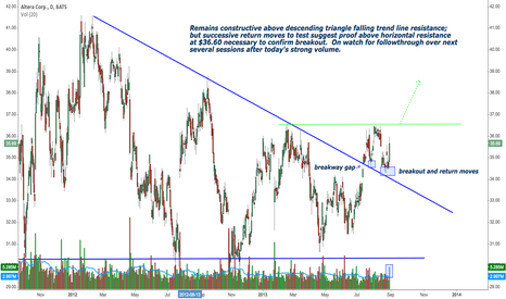ALTR: Constructive over desc triangle resistance; needs 36.60 break