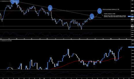 USDCHF: USD.CHF - Historical Resistance At 1.000