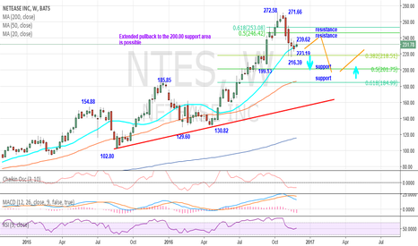 NTES: Extended pullback to the $200 area is possible