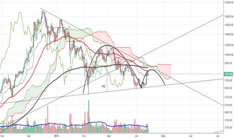 BTCUSD: Cup and handle invertido ?