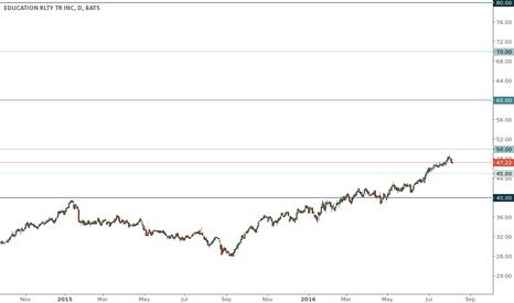 EDR: EDR trading range