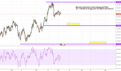 EURJPY: EURJPY the end of rally!