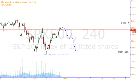SPX500: CONSOLIDATION BEFORE WE HEAD UP