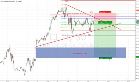 CL1!: Short Crude Oil Below Key Resistance for a Gap Close