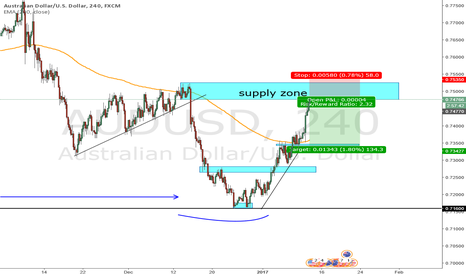 AUDUSD: AUD/USD [4H] Supply Zone