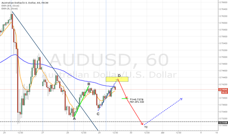 AUDUSD: AUDUSD WAITING FOR 1-HOUR AB=CD TO SHORT