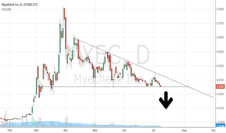 MYEC: MYEC descending triangle