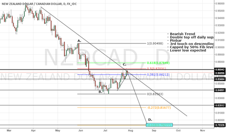 NZDCAD: NZDCAD - SHORT - Multiple Technical Confluences