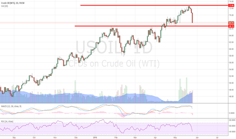 USOIL: A Retest of $72