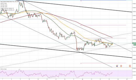 NZDCHF: NZD/CHF 1H Chart: Kiwi tests two channels