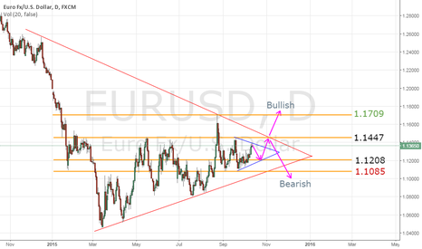 EURUSD: EURUSD Close Future