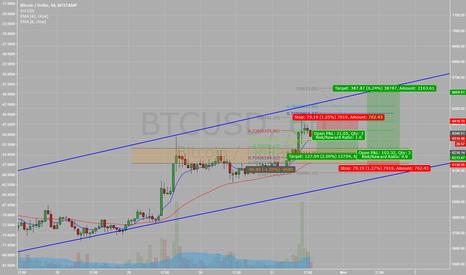 BTCUSD: Bitcoin Short and Long over next few days