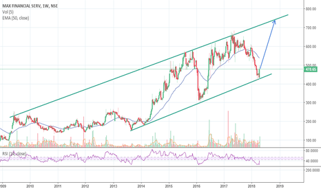 MFSL: Bullish Engulfing right at support with divergence in RSI