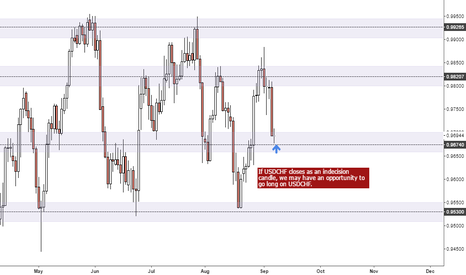 USDCHF: USDCHF Could an Indecision mean buy?