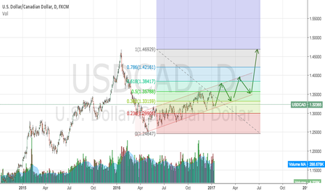 USDCAD: As the reality sets in that OPEC failed...