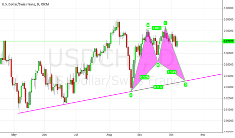 USDCHF: USDCHF BULLISH BAT ON TRENDLINE