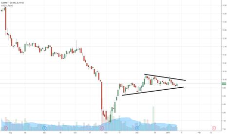 GCI: $GCI low risk long play