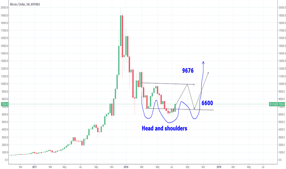 BTCUSD: BTC  - this could also play out as a head and shoulders