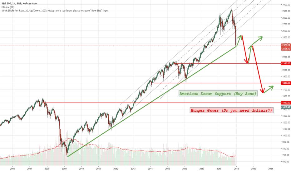 SPX: Варианты развития медвежьего рынка на S&P