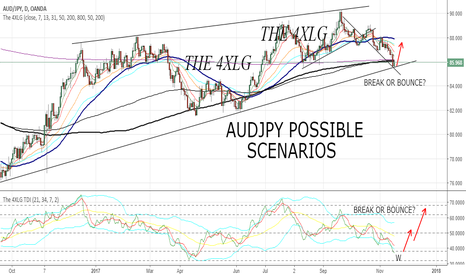AUDJPY: AUDJPY POSSIBLE SCENARIOS